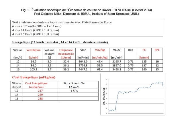 Fig 1 : Evaluation spécifique de l'économie de course de Xavier Thévenard (Février 2014). Prof Grégoir Millet. Directeur de l'ISSUL, Institut of Sport Sciences (UNIL).
