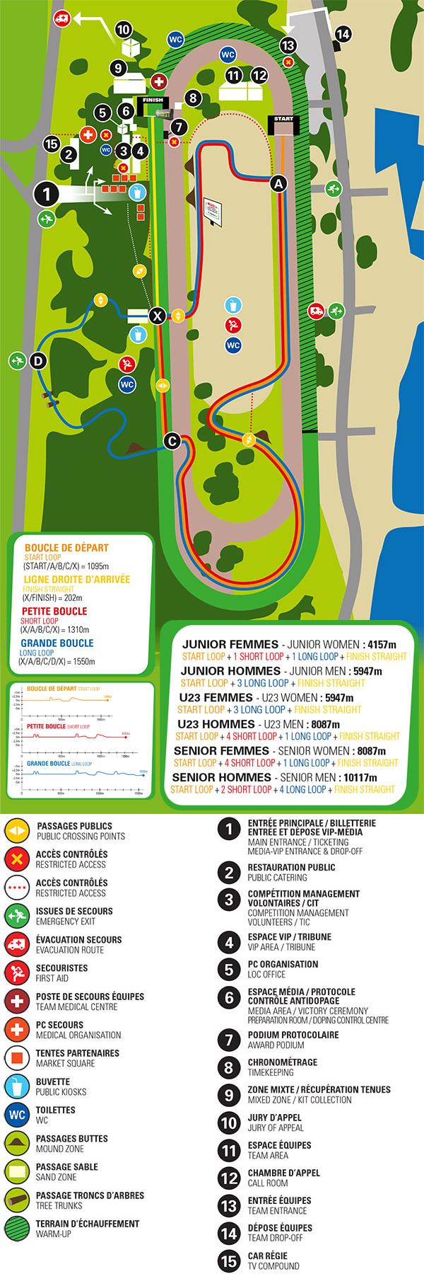 Le parcours du cross de Hyères et des championnats d'Europe